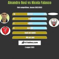 Aleandro Rosi vs Nicola Falasco h2h player stats