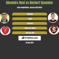 Aleandro Rosi vs Norbert Gyomber h2h player stats