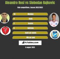 Aleandro Rosi vs Slobodan Rajkovic h2h player stats