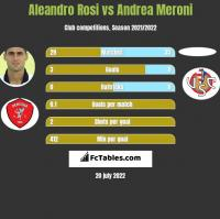 Aleandro Rosi vs Andrea Meroni h2h player stats