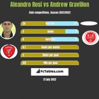 Aleandro Rosi vs Andrew Gravillon h2h player stats