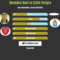 Aleandro Rosi vs Erick Ferigra h2h player stats