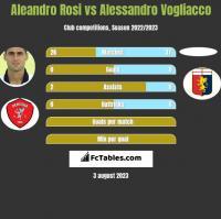Aleandro Rosi vs Alessandro Vogliacco h2h player stats
