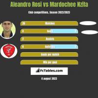 Aleandro Rosi vs Mardochee Nzita h2h player stats