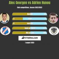 Alec Georgen vs Adrien Hunou h2h player stats