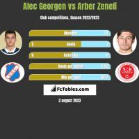 Alec Georgen vs Arber Zeneli h2h player stats