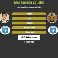 Alec Georgen vs Jubal h2h player stats
