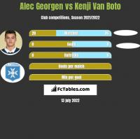 Alec Georgen vs Kenji Van Boto h2h player stats