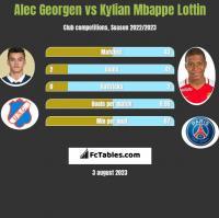 Alec Georgen vs Kylian Mbappe Lottin h2h player stats