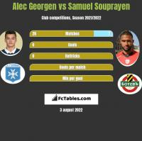Alec Georgen vs Samuel Souprayen h2h player stats