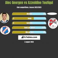 Alec Georgen vs Azzeddine Toufiqui h2h player stats