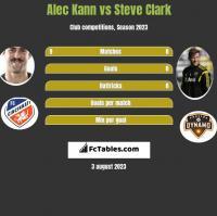 Alec Kann vs Steve Clark h2h player stats
