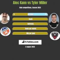 Alec Kann vs Tyler Miller h2h player stats