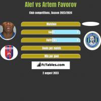 Alef vs Artem Favorov h2h player stats