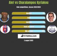 Alef vs Charalampos Kyriakou h2h player stats