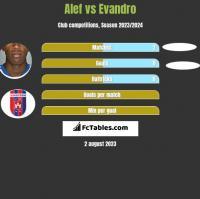 Alef vs Evandro h2h player stats
