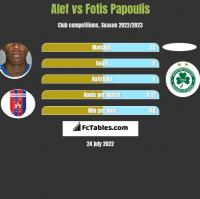 Alef vs Fotis Papoulis h2h player stats