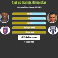 Alef vs Giannis Gianniotas h2h player stats