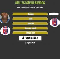Alef vs Istvan Kovacs h2h player stats