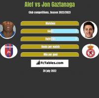 Alef vs Jon Gaztanaga h2h player stats