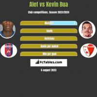 Alef vs Kevin Bua h2h player stats