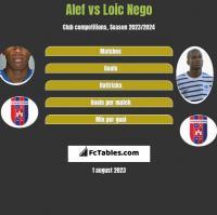 Alef vs Loic Nego h2h player stats