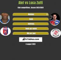 Alef vs Luca Zuffi h2h player stats