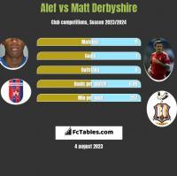 Alef vs Matt Derbyshire h2h player stats