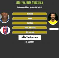 Alef vs Nils Teixeira h2h player stats