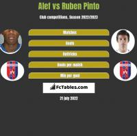 Alef vs Ruben Pinto h2h player stats