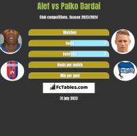 Alef vs Palko Dardai h2h player stats