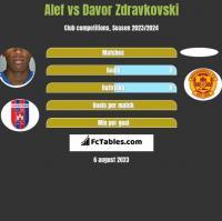 Alef vs Davor Zdravkovski h2h player stats