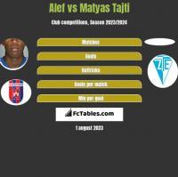 Alef vs Matyas Tajti h2h player stats