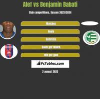 Alef vs Benjamin Babati h2h player stats