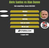 Alefe Santos vs Alan Dunne h2h player stats