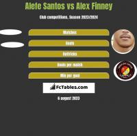 Alefe Santos vs Alex Finney h2h player stats