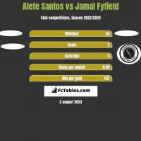 Alefe Santos vs Jamal Fyfield h2h player stats