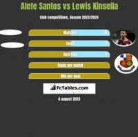 Alefe Santos vs Lewis Kinsella h2h player stats