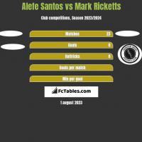 Alefe Santos vs Mark Ricketts h2h player stats