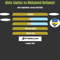 Alefe Santos vs Mohamed Bettamer h2h player stats