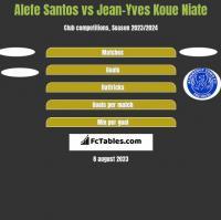 Alefe Santos vs Jean-Yves Koue Niate h2h player stats