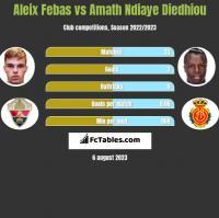 Aleix Febas vs Amath Ndiaye Diedhiou h2h player stats