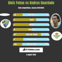 Aleix Febas vs Andres Guardado h2h player stats