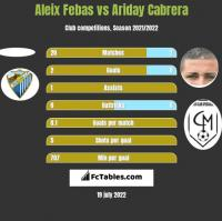 Aleix Febas vs Ariday Cabrera h2h player stats