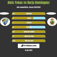 Aleix Febas vs Borja Dominguez h2h player stats