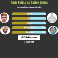 Aleix Febas vs Carles Alena h2h player stats