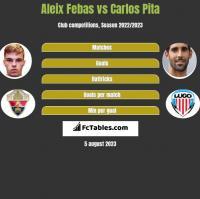 Aleix Febas vs Carlos Pita h2h player stats