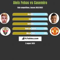 Aleix Febas vs Casemiro h2h player stats