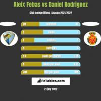 Aleix Febas vs Daniel Rodriguez h2h player stats