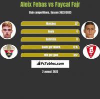 Aleix Febas vs Faycal Fajr h2h player stats